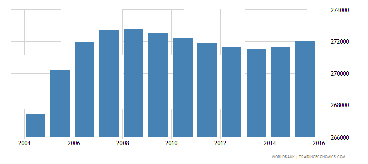gabon population ages 10 18 total wb data