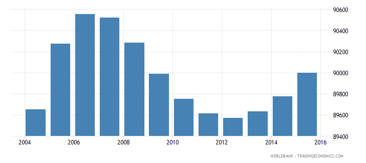 gabon population ages 11 16 female wb data