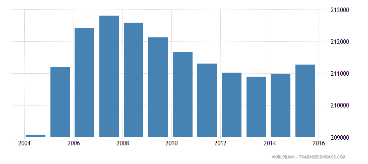 gabon population ages 11 17 total wb data