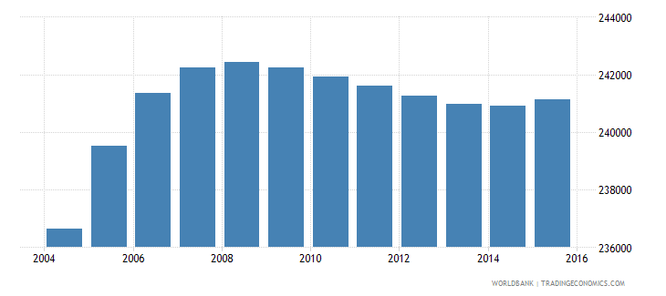 gabon population ages 11 18 total wb data