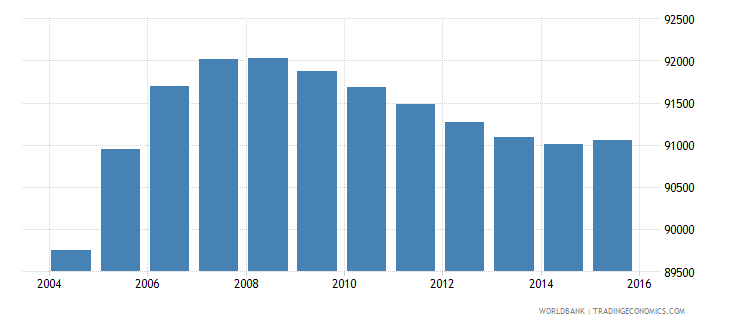 gabon population ages 12 17 male wb data
