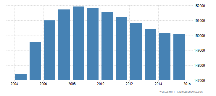 gabon population ages 13 17 total wb data