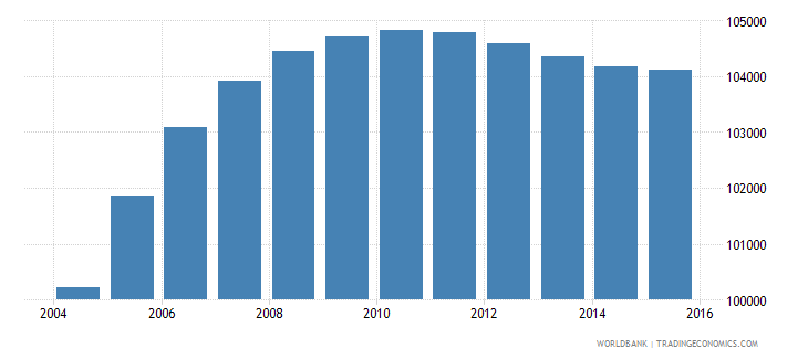 gabon population ages 13 19 female wb data