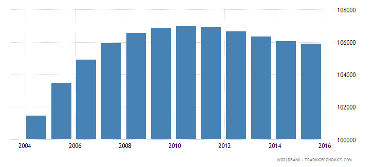 gabon population ages 13 19 male wb data