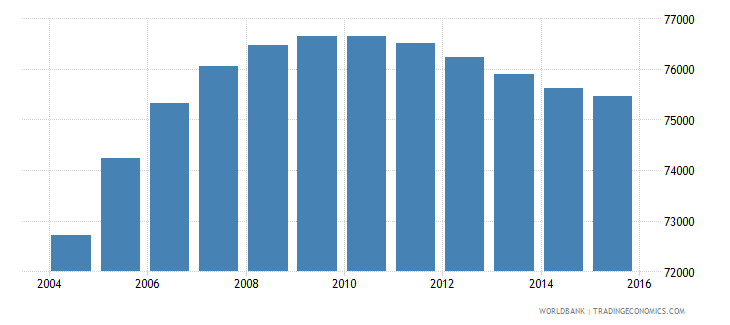 gabon population ages 14 18 male wb data