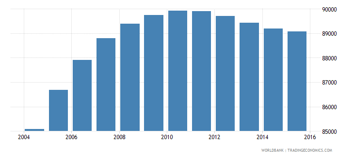 gabon population ages 14 19 female wb data