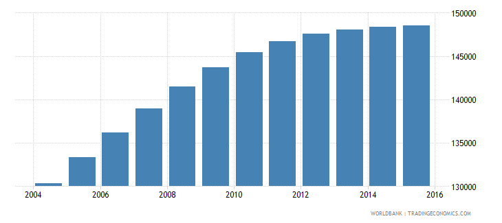 gabon population ages 15 24 female wb data