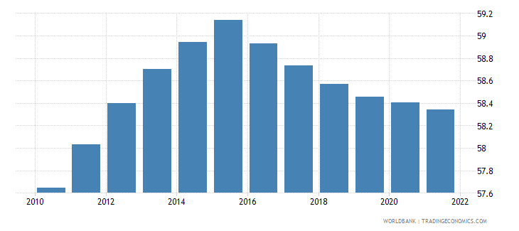 gabon population ages 15 64 female percent of total wb data
