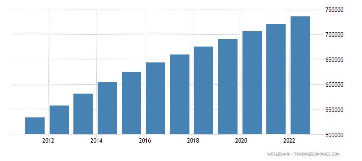 gabon population ages 15 64 male wb data