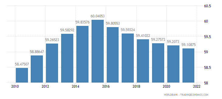 gabon population ages 15 64 percent of total wb data