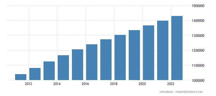 gabon population ages 15 64 total wb data