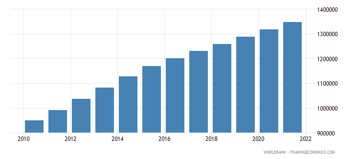 gabon population ages 15 64 total wb data