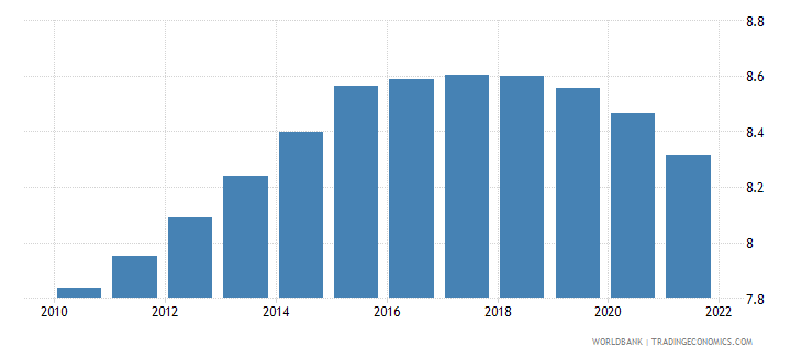 gabon population ages 30 34 male percent of male population wb data