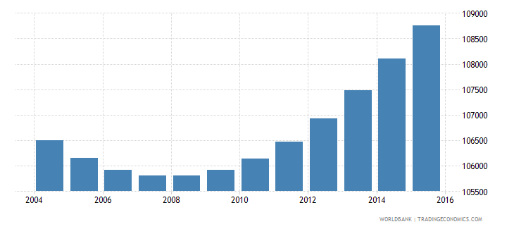 gabon population ages 5 11 female wb data
