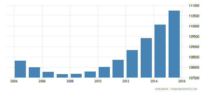 gabon population ages 5 11 male wb data