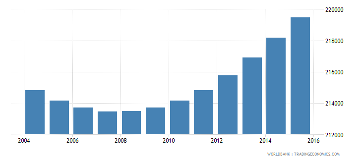 gabon population ages 5 11 total wb data