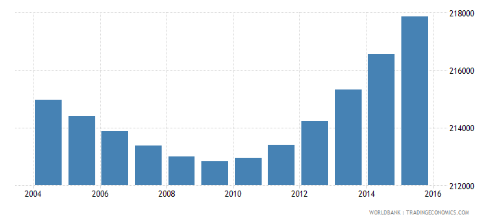 gabon population ages 6 12 total wb data