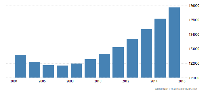 gabon population ages 6 9 total wb data
