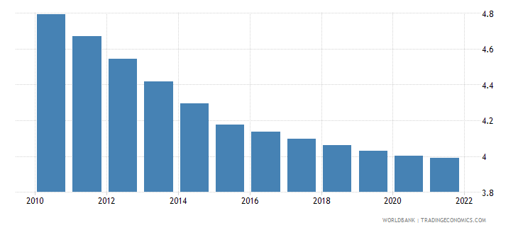 gabon population ages 65 and above female percent of total wb data