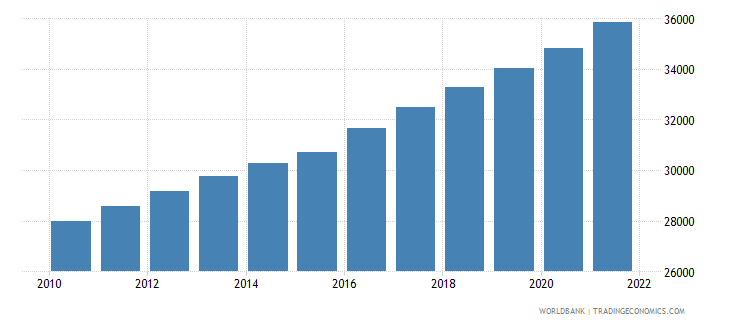 gabon population ages 65 and above male wb data