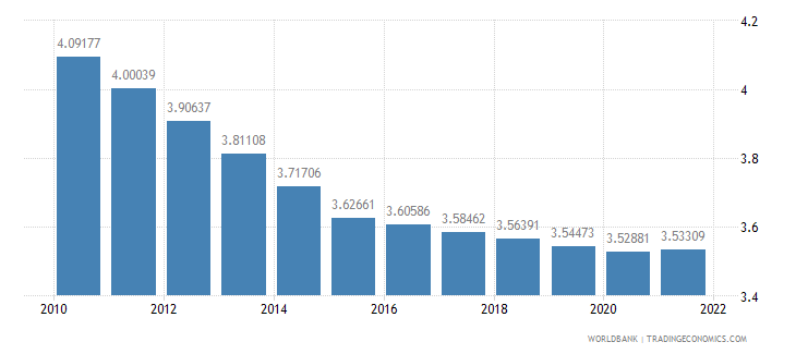 gabon population ages 65 and above percent of total wb data