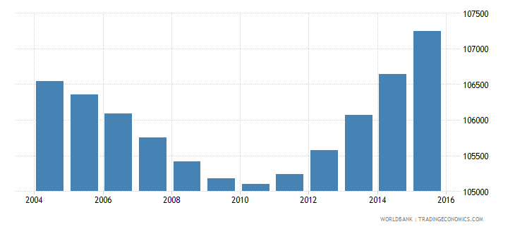 gabon population ages 7 13 female wb data