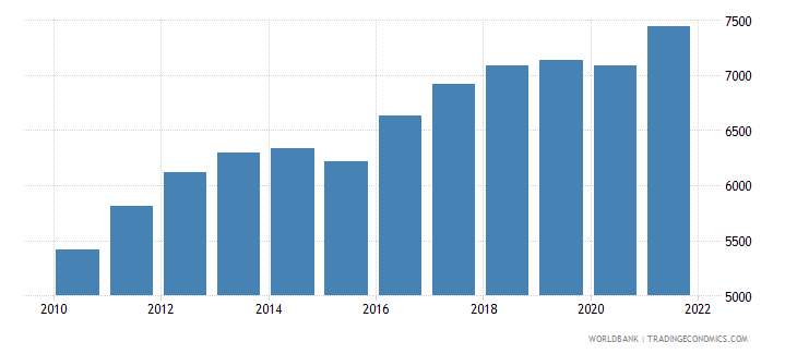 gabon population ages 80 and above female wb data