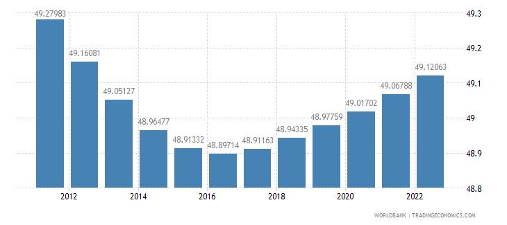 gabon population female percent of total wb data