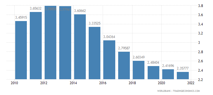 gabon population growth annual percent wb data