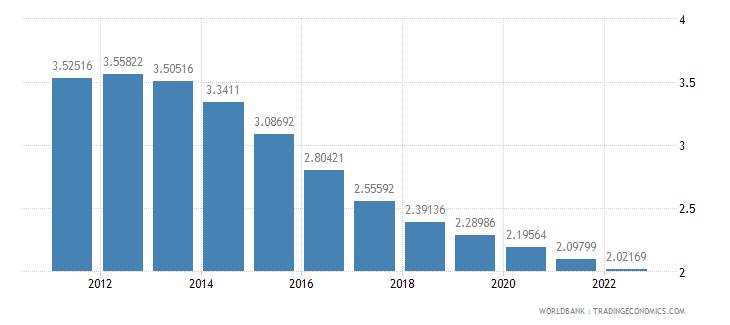 gabon population growth annual percent wb data