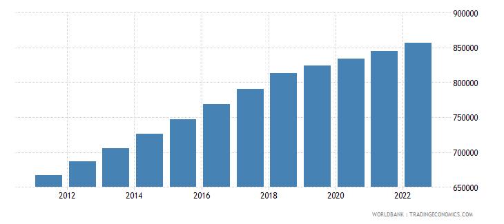 gabon population in largest city wb data