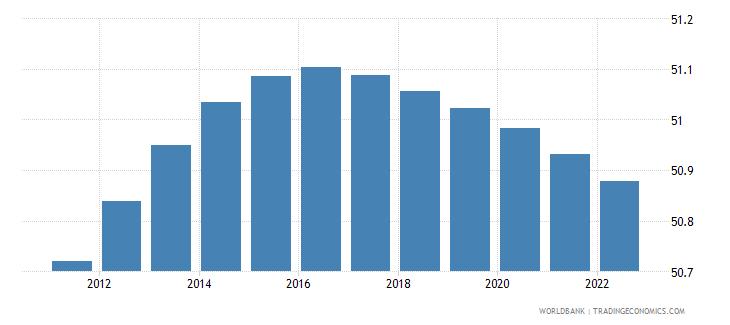 gabon population male percent of total wb data