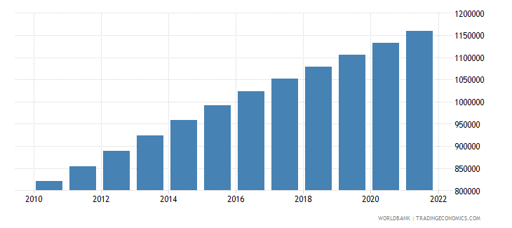 gabon population male wb data