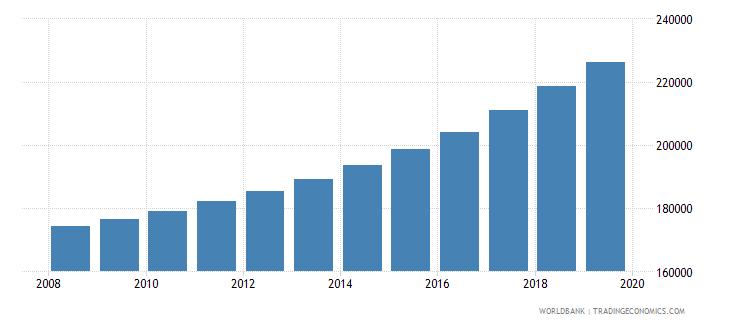 gabon population of compulsory school age female number wb data