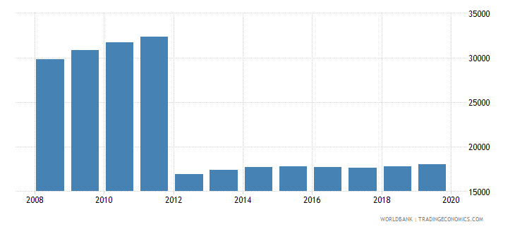 gabon population of the official age for post secondary non tertiary education female number wb data