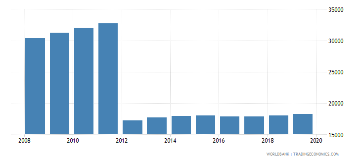 gabon population of the official age for post secondary non tertiary education male number wb data