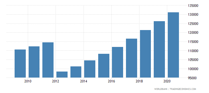 gabon population of the official age for primary education male number wb data