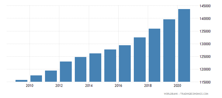 gabon population of the official age for secondary education female number wb data