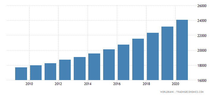 gabon population of the official age for the last grade of primary education male number wb data
