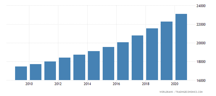gabon population of the official entrance age to secondary general education male number wb data