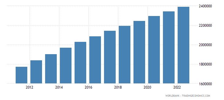 gabon population total wb data