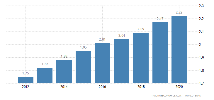 Gabon Population