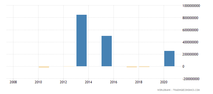 gabon portfolio investment bonds ppg  plus  png nfl us dollar wb data