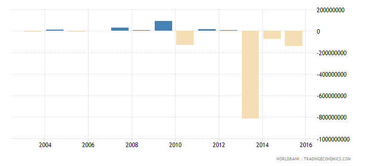 gabon portfolio investment excluding lcfar bop us dollar wb data
