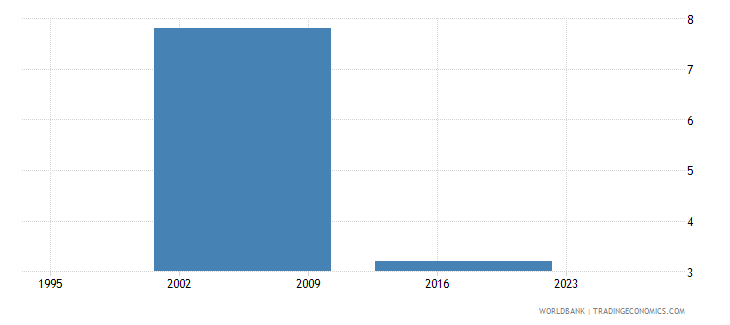 gabon poverty gap at $3 20 a day 2011 ppp percent wb data