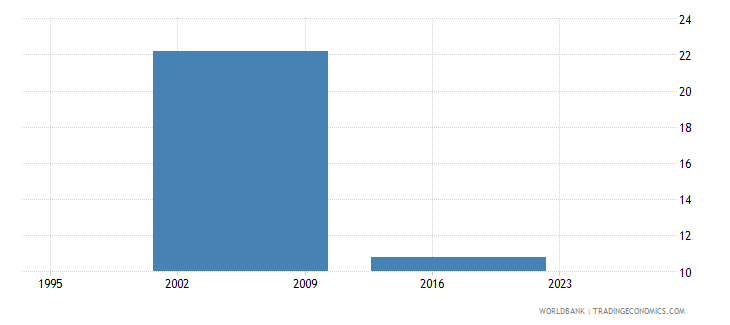 gabon poverty gap at $5 50 a day 2011 ppp percent wb data