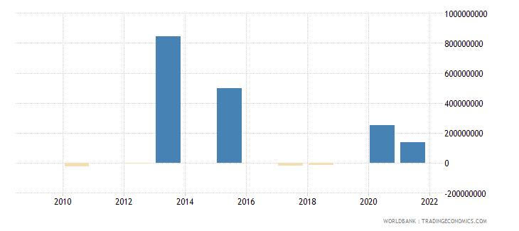 gabon ppg bonds nfl us dollar wb data