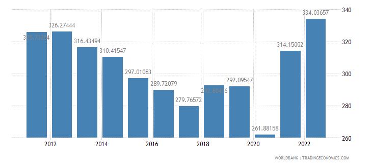 gabon ppp conversion factor gdp lcu per international dollar wb data