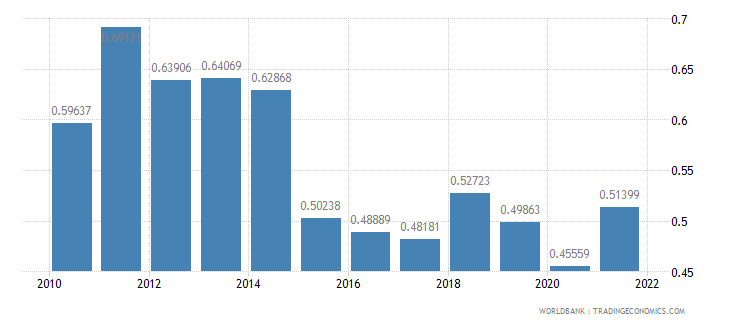 gabon ppp conversion factor gdp to market exchange rate ratio wb data
