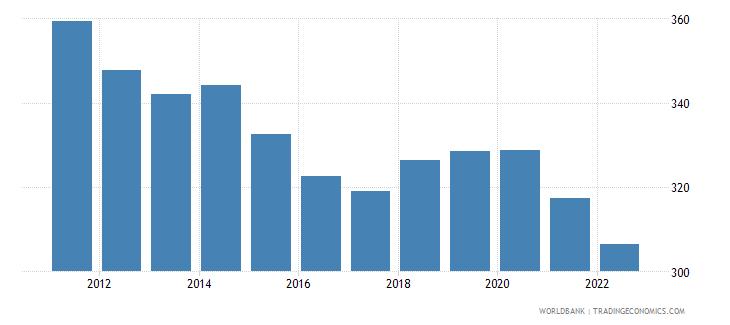 gabon ppp conversion factor private consumption lcu per international dollar wb data